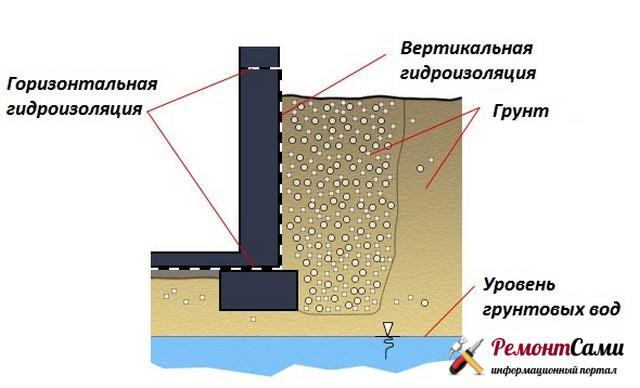 Вертикальная гидроизоляция