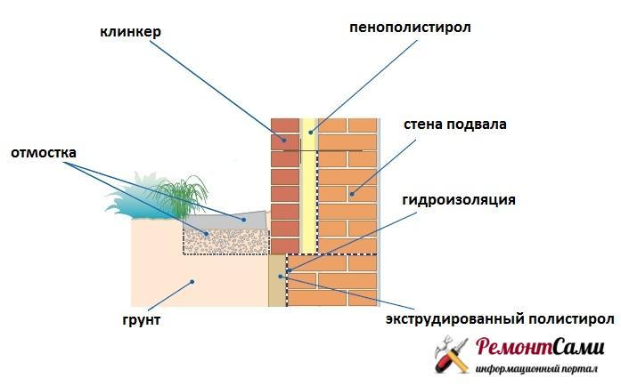 Гидроизоляция стен подвала снаружи в процессе строительства