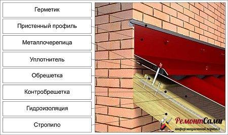 Устройство гидроизоляции в месте примыкания крыши к стене с торца