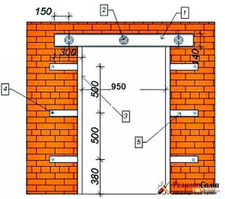 установка перемычки проем кирпичной стены