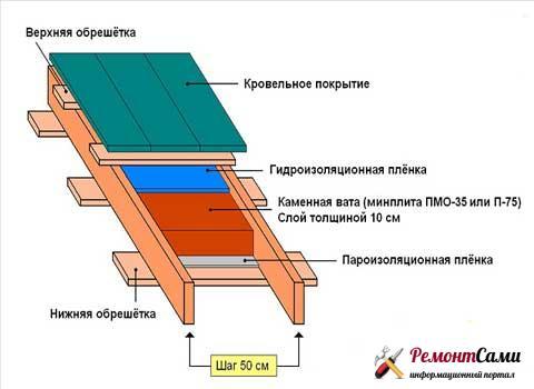 Утепление односкатной крыши изнутри