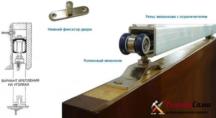 Подвесной механизм двери купе
