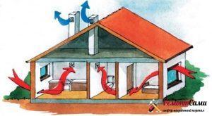Принцип действия естественной вентиляции