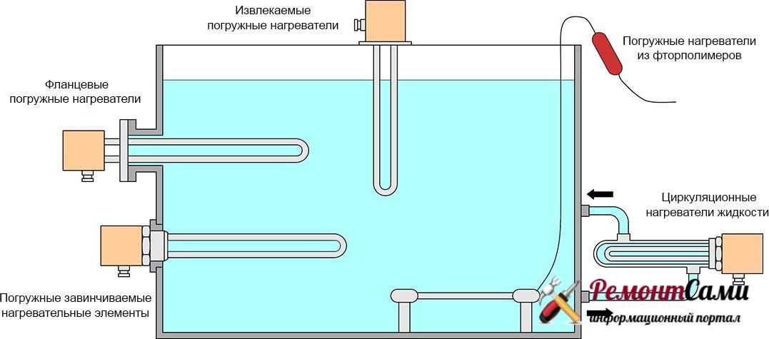 Системы горячего водоснабжения прямого нагрева
