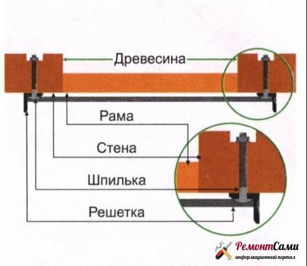 Крепление решеток шпильками