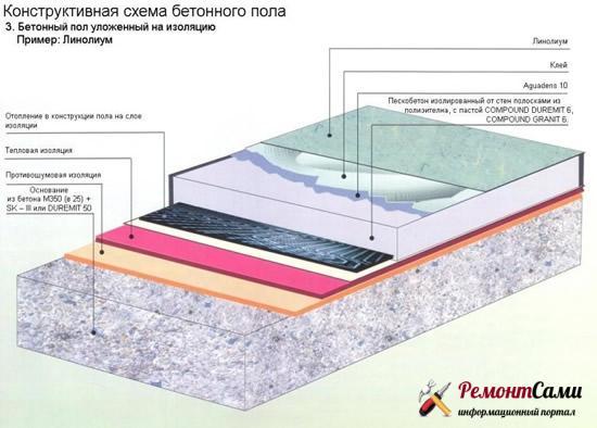 схема устройства утепленного пола с бетонной стяжкой
