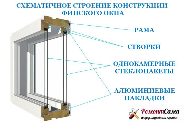 Схема финского окна