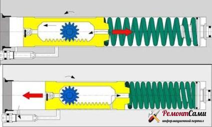 Прицип работы доводчика, имеющего реечную передачу и гидравлический контур