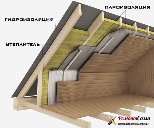 Гидроизоляция крыши и подкровельного пространства