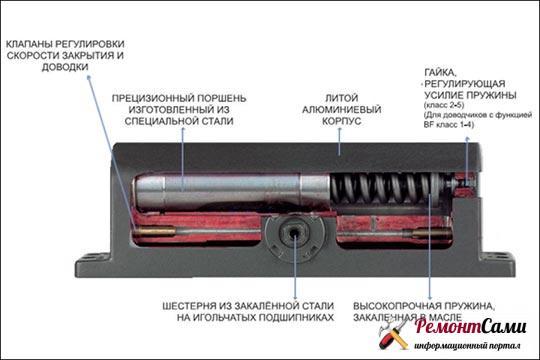 Разрез корпуса реечного доводчика