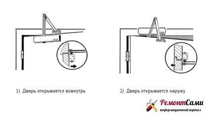 Порядок установки связан с направлением открывания двери
