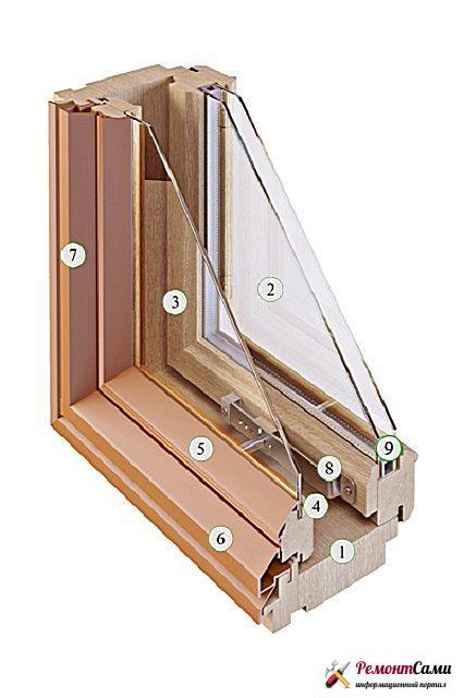 Устройство деревянных окон со стекопакетом