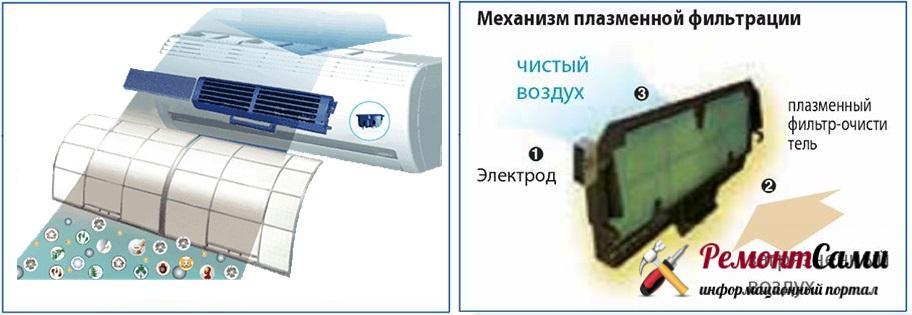 Механизм плазменной фильтрации
