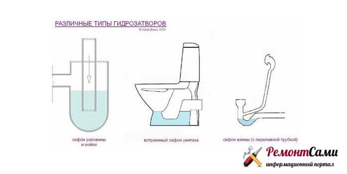 Разные конструкции гидрозатворов